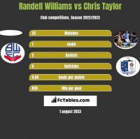 Randell Williams vs Chris Taylor h2h player stats
