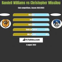 Randell Williams vs Christopher Missilou h2h player stats