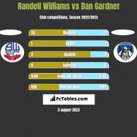 Randell Williams vs Dan Gardner h2h player stats
