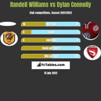 Randell Williams vs Dylan Connolly h2h player stats