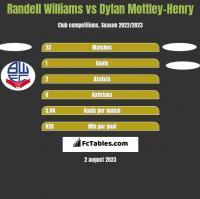 Randell Williams vs Dylan Mottley-Henry h2h player stats