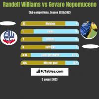 Randell Williams vs Gevaro Nepomuceno h2h player stats