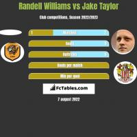 Randell Williams vs Jake Taylor h2h player stats