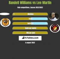 Randell Williams vs Lee Martin h2h player stats