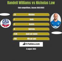Randell Williams vs Nicholas Law h2h player stats