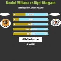 Randell Williams vs Nigel Atangana h2h player stats