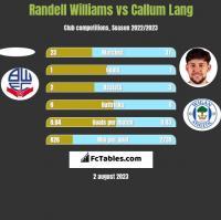 Randell Williams vs Callum Lang h2h player stats