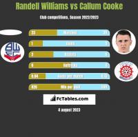 Randell Williams vs Callum Cooke h2h player stats