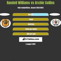 Randell Williams vs Archie Collins h2h player stats