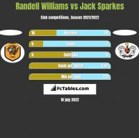 Randell Williams vs Jack Sparkes h2h player stats