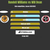 Randell Williams vs Will Dean h2h player stats