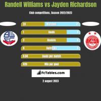 Randell Williams vs Jayden Richardson h2h player stats