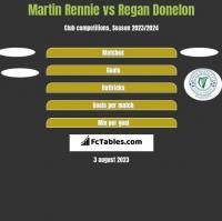 Martin Rennie vs Regan Donelon h2h player stats