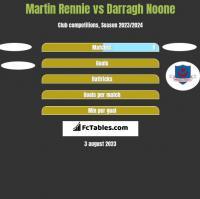 Martin Rennie vs Darragh Noone h2h player stats