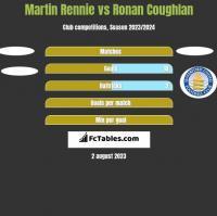 Martin Rennie vs Ronan Coughlan h2h player stats