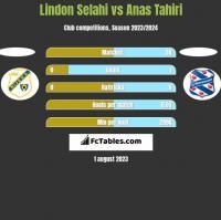 Lindon Selahi vs Anas Tahiri h2h player stats