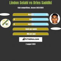 Lindon Selahi vs Dries Saddiki h2h player stats