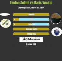 Lindon Selahi vs Haris Vuckic h2h player stats