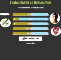 Lindon Selahi vs Hicham Faik h2h player stats