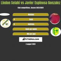 Lindon Selahi vs Javier Espinosa Gonzalez h2h player stats