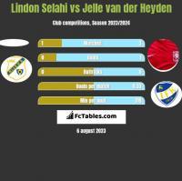 Lindon Selahi vs Jelle van der Heyden h2h player stats
