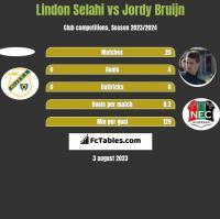 Lindon Selahi vs Jordy Bruijn h2h player stats