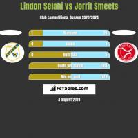 Lindon Selahi vs Jorrit Smeets h2h player stats