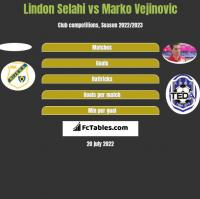 Lindon Selahi vs Marko Vejinovic h2h player stats