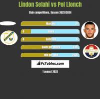 Lindon Selahi vs Pol Llonch h2h player stats