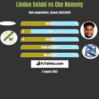 Lindon Selahi vs Che Nunnely h2h player stats