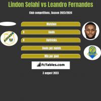Lindon Selahi vs Leandro Fernandes h2h player stats