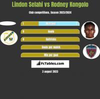 Lindon Selahi vs Rodney Kongolo h2h player stats