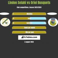 Lindon Selahi vs Oriol Busquets h2h player stats