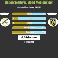 Lindon Selahi vs Melle Meulensteen h2h player stats