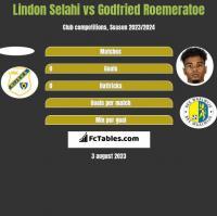 Lindon Selahi vs Godfried Roemeratoe h2h player stats