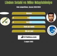 Lindon Selahi vs Mike Ndayishimiye h2h player stats
