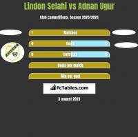 Lindon Selahi vs Adnan Ugur h2h player stats