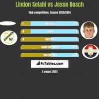 Lindon Selahi vs Jesse Bosch h2h player stats