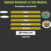 Radomir Novakovic vs Tom Muyters h2h player stats