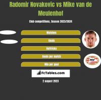 Radomir Novakovic vs Mike van de Meulenhof h2h player stats