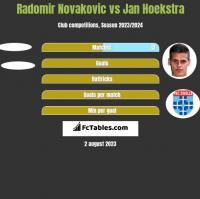 Radomir Novakovic vs Jan Hoekstra h2h player stats