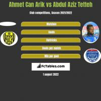 Ahmet Can Arik vs Abdul Aziz Tetteh h2h player stats