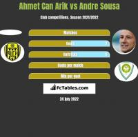 Ahmet Can Arik vs Andre Sousa h2h player stats