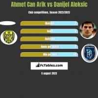 Ahmet Can Arik vs Danijel Aleksic h2h player stats