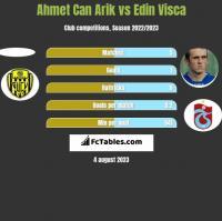 Ahmet Can Arik vs Edin Visca h2h player stats