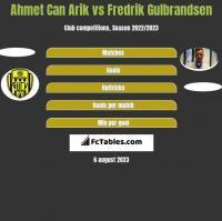 Ahmet Can Arik vs Fredrik Gulbrandsen h2h player stats