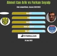 Ahmet Can Arik vs Furkan Soyalp h2h player stats