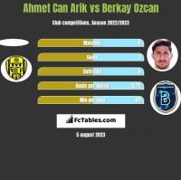 Ahmet Can Arik vs Berkay Ozcan h2h player stats
