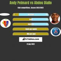 Andy Pelmard vs Abdou Diallo h2h player stats