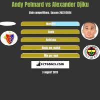Andy Pelmard vs Alexander Djiku h2h player stats
